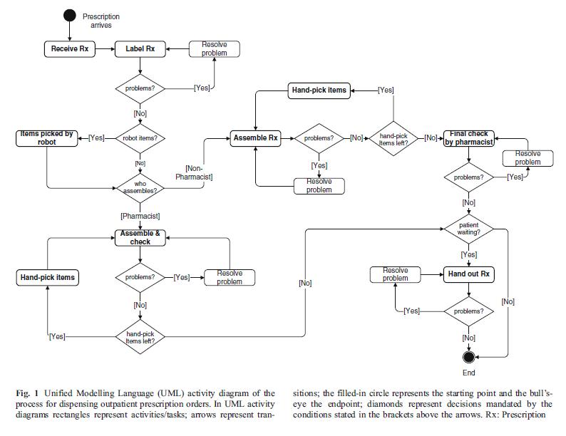 informative process analysis essay topics